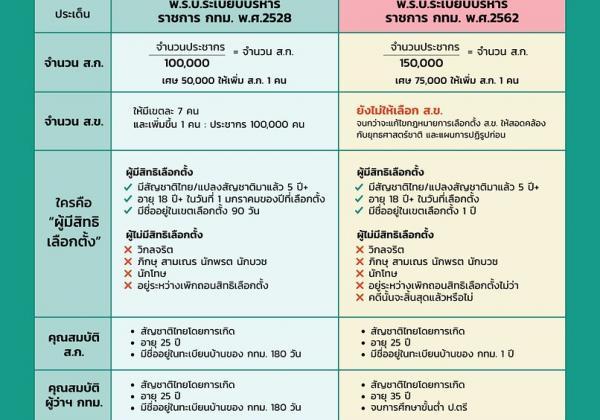Bangkok elections