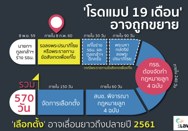 Road Map to election
