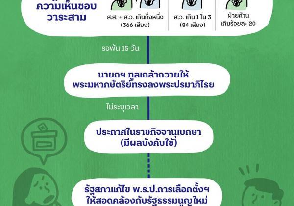 constitutional amendment process
