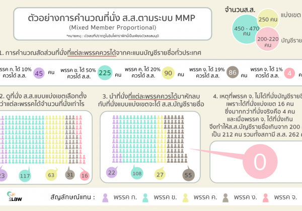 Mix Member Proportional (MMP-Thai)