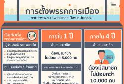 Political Party Bill by CDC